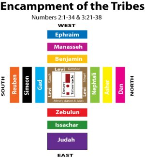 A diagram of the 12 tribes of Israel encamped around the Tabernacle.