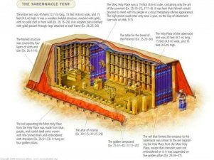 The tent of the Tabernacle of Moses.