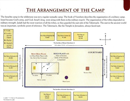 A diagram of the Tabernacle of Moses and 12 Tribes of Israel camped around it.