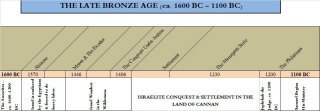Old Testament Timeline - The Late Bronze Age