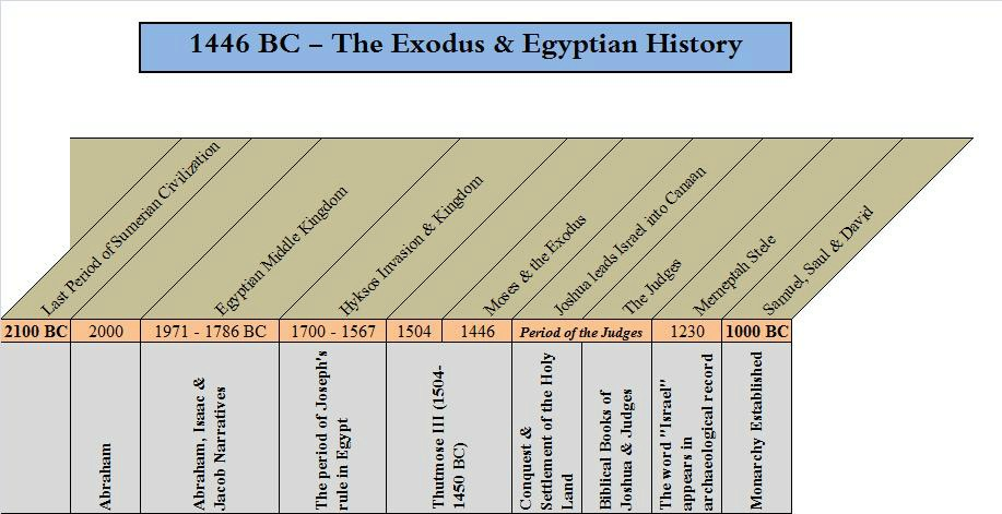 Old Testament Timeline From Abraham to the Monarchy.