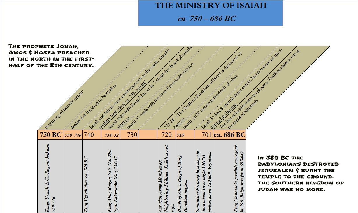 The ministry of Isaiah stretched from approximately 750 to 690ish BC.