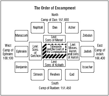 Old Testament Tabernacle Diagram