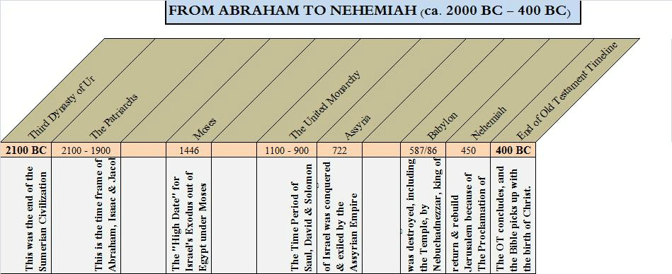 Old Testament Timeline from Abraham to Nehemiah, approx. 1600 years.