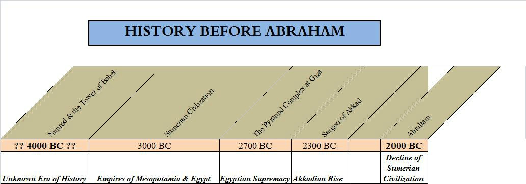 Old Testament Timeline of History Before Abraham, the murky period of  antiquity.
