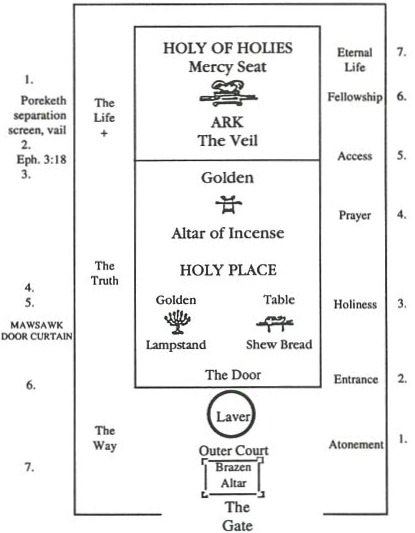 the tabernacle of Moses   Tabernacle Of Moses Layout
