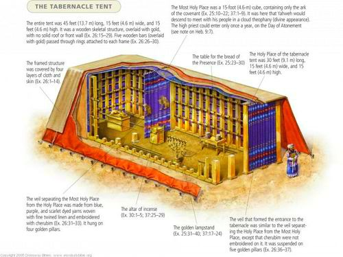 Tabernacle of Moses Interior Diagram