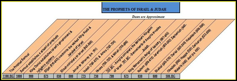 A timeline of the Prophets of Israel and Judah.