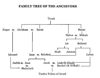 A family tree of the Patriarchs from Terah through the Twelve Tribes of Israel.