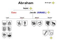 The Patriarch Abraham's Family Tree