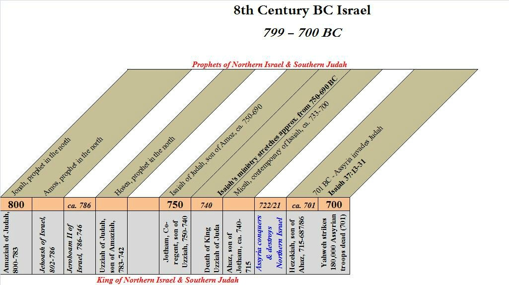 An 8th century BC timeline of Israel.
