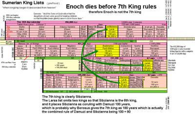 Alulim not Adam, Noah not Xisuthros, because Enoch is not Sibzianna