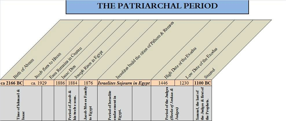 Old Testament Timeline - The Patriarchal Period