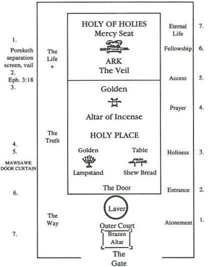 The Tabernacle of Moses floor plan.